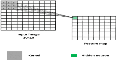 Understanding deep Convolutional Neural Networks 👁 with a practical use-case in Tensorflow and Keras | Ahmed BESBES
