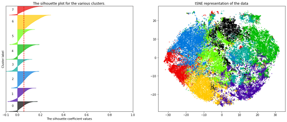 Silhouette and tSNE plots